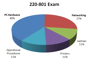CompTIA A+ 220-801 and 220-802 801 Pie