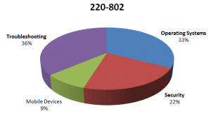 CompTIA A+ 220-801 and 220-802 802 Pie