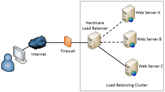 Load balancing and session affinity for network and security get when ccuart Gallery