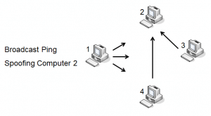 Broadcast ping spoofing the source IP address