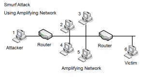 Smurf attack using amplifying network