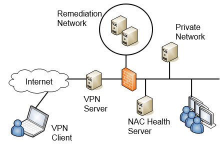 Network access control - Security+
