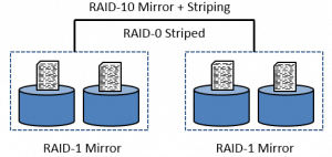 RAID-10 and Security+