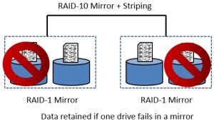 Failure RAID-10 and Security+