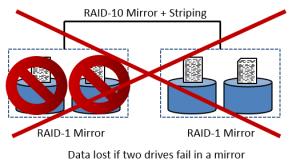 Failure RAID-10 and Security+ Data Lost