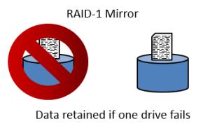 Failure RAID-1 and Security+