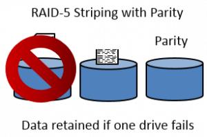 Failure RAID-5 and Security+