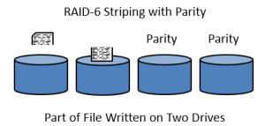 RAID-6 and Security+