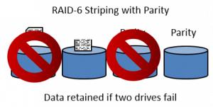 Failure RAID-6 and Security+
