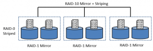 RAID-10 and Security+ Adding Drives