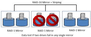 Failure RAID-10 and Security+ Data Lost 2