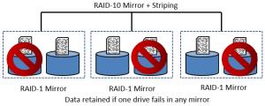 Failure RAID-10 and Security+ 2