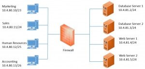 Firewall Rules Network Diagram