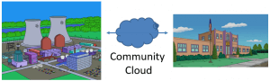 Community Cloud - Understanding Cloud Deployment Models