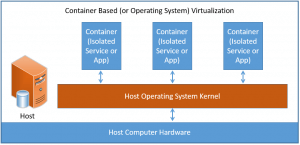 Container virtualization