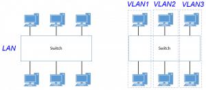 LAN_VLAN