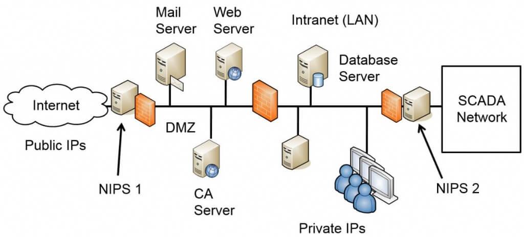 IDS Versus IPS
