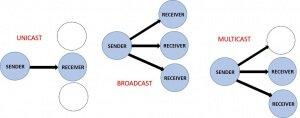 Data Transmission Methods