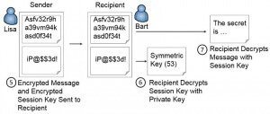 Encrypting Email