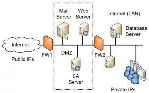 Internet-facing Servers
