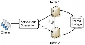 Failover Clusters