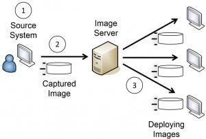 Deploying images