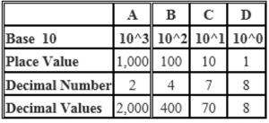 decimal