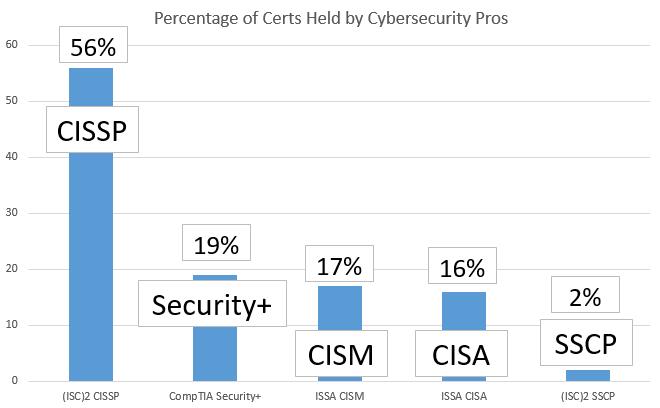 The Best Cybersecurity Certifications | Get Certified Get Ahead