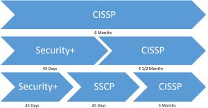Best Cybersecurity Certifications