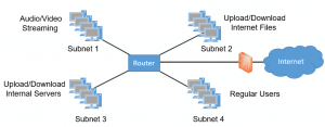 Subnetting into Four Networks