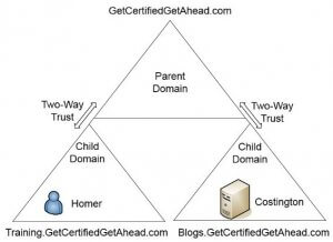 LDAP Transitive Trust | Get Certified Get Ahead