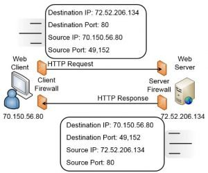 Controlling Protocol Traffic