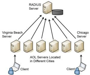 Remote Users Authentication Services