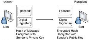Security Method Using Digital Signatures