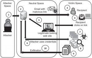 Understanding Email Attacks