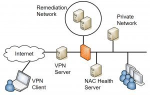 Using NAC Systems