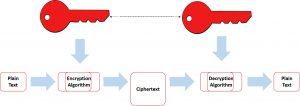 Encryption Algorithms Concepts