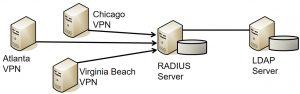 Remote Access Authentication Methods