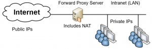 Implementing Secure Network Using Devices