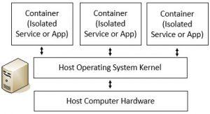 Virtualization Technologies Weaknesses
