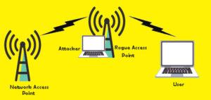 Identifying Legitimate Access Point