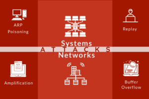 Attacks Against Systems & Networks