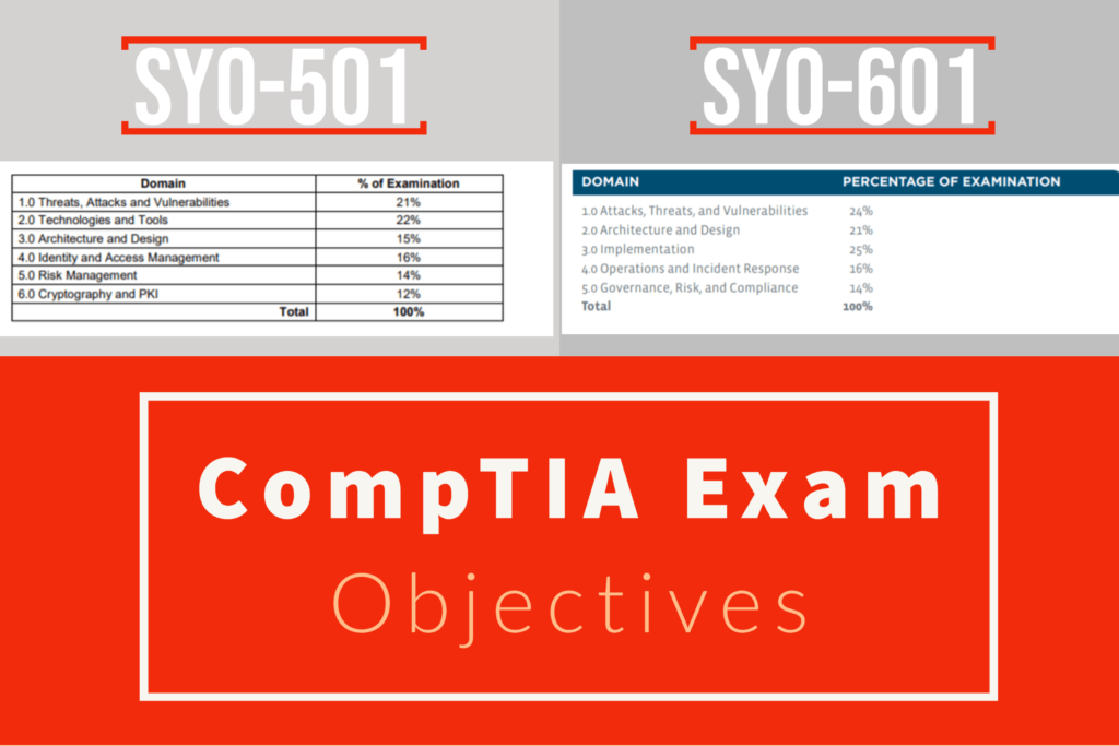 Pass SY0-601 Exam