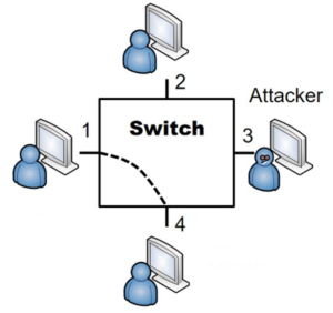 Connecting Networks Using Switch
